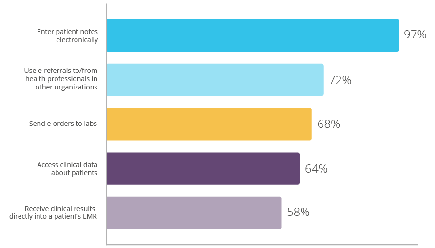 The 5 IT capabilities that Norwegian doctors use the most